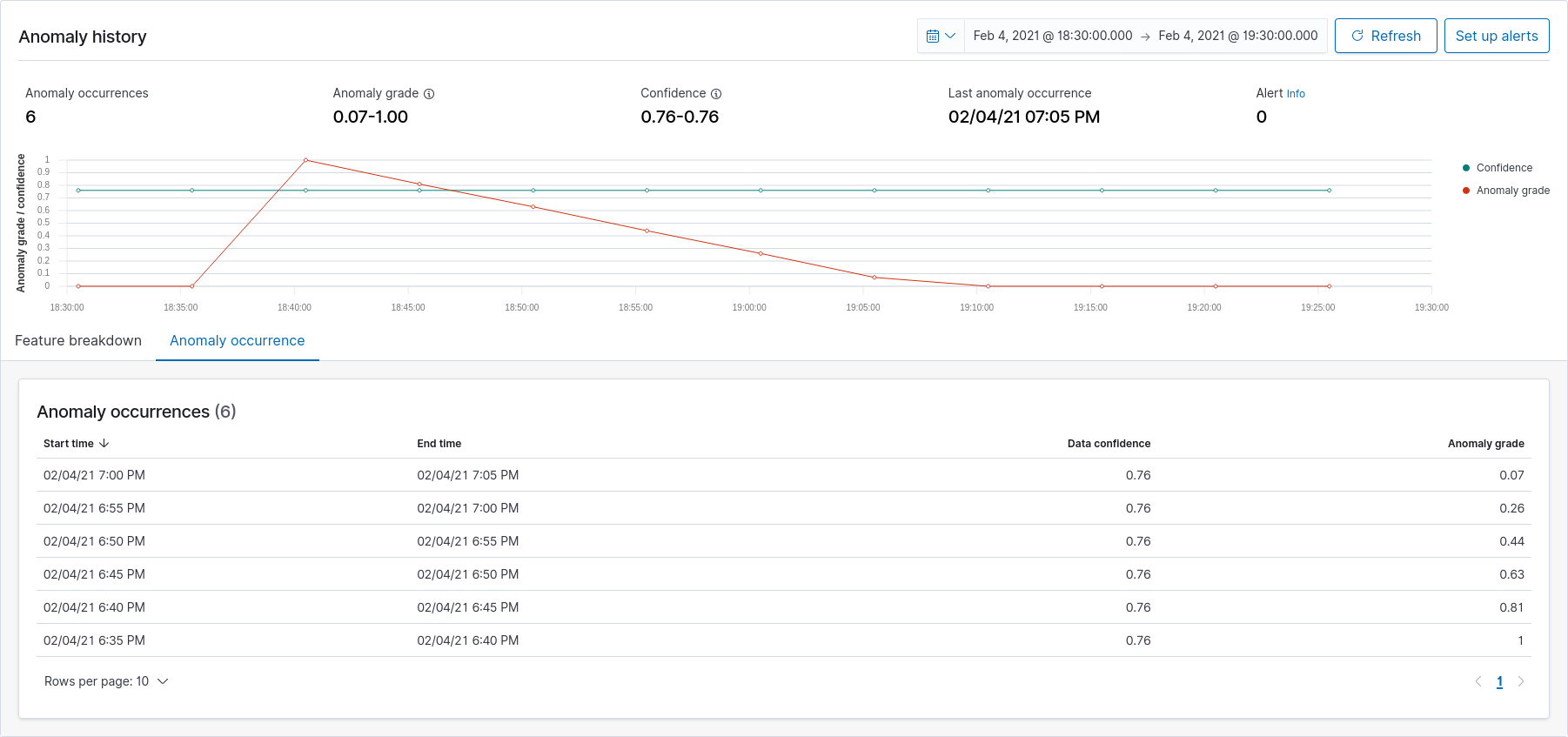 Anomaly Detection For IoT Using Open Distro For ElasticSearch