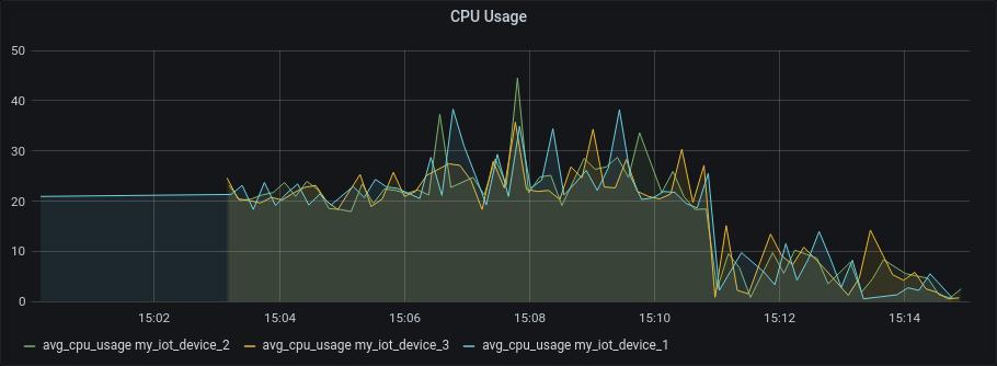 Grafana CPU Usage Panel