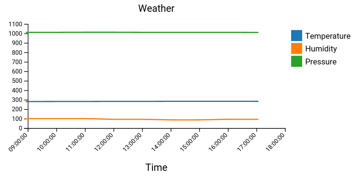 Server Side Time Series Plots With Elixir Using Contex