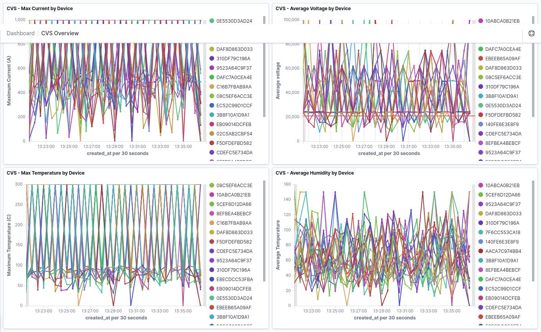 Anomalous Metrics Timeseries Charts
