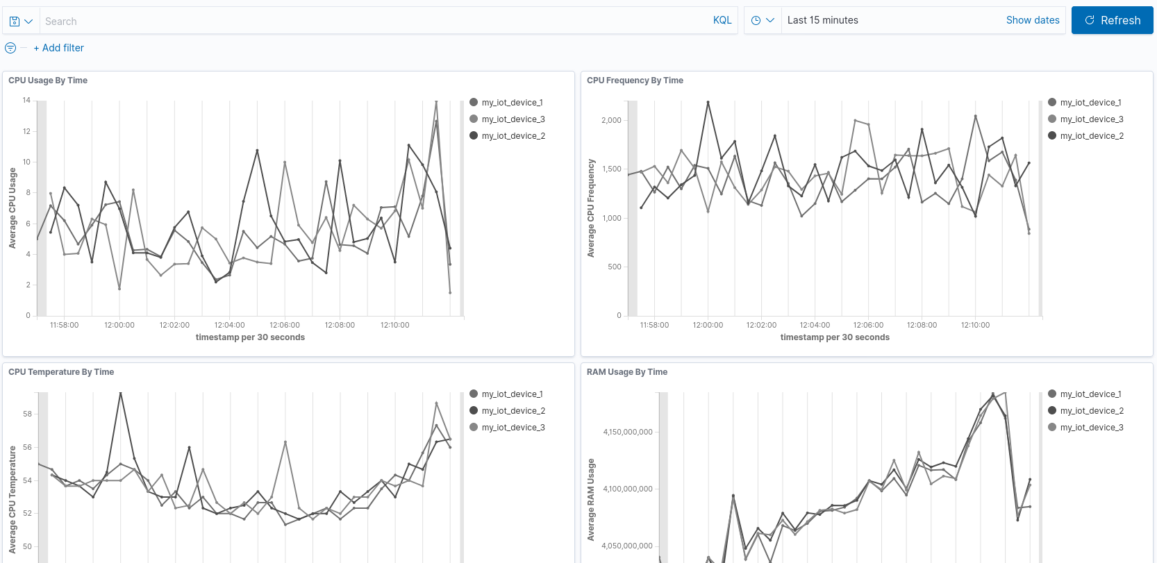 From Metal To Alerts With AWS IoT, ElasticSearch 7.9 and Kibana - Cover Image