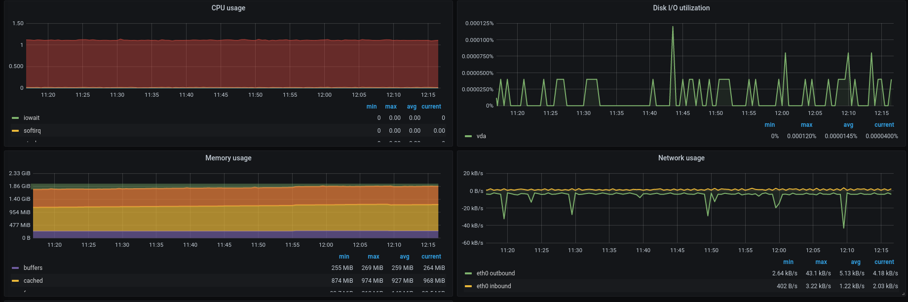 Hands On With AWS IoT, Timestream and Grafana - Cover Image